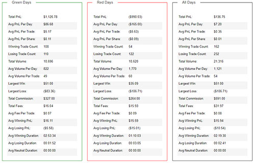 Day Trading Journal Trading Statistics